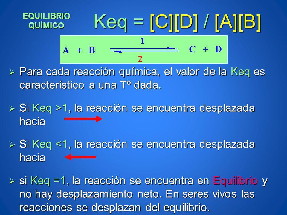 EQUILIBRIO QUÍMICO Keq = [C][D] / [A][B] Para cada reacción química, el valor de la Keq es característico a una Tº dada.